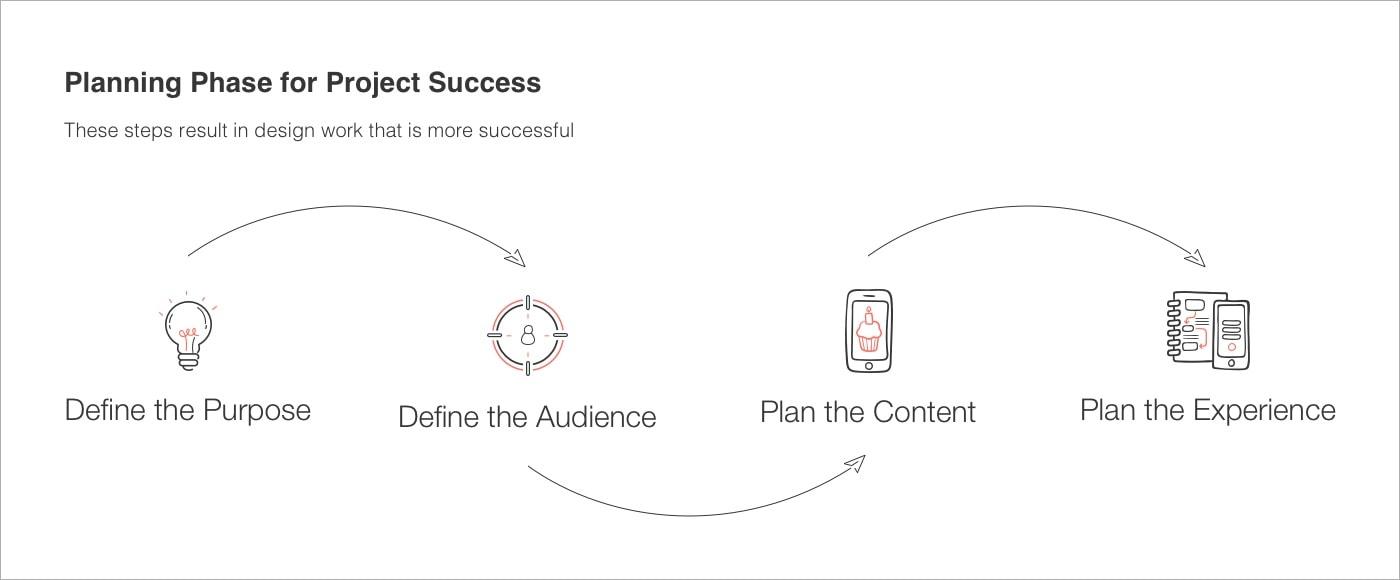 planning of app design process