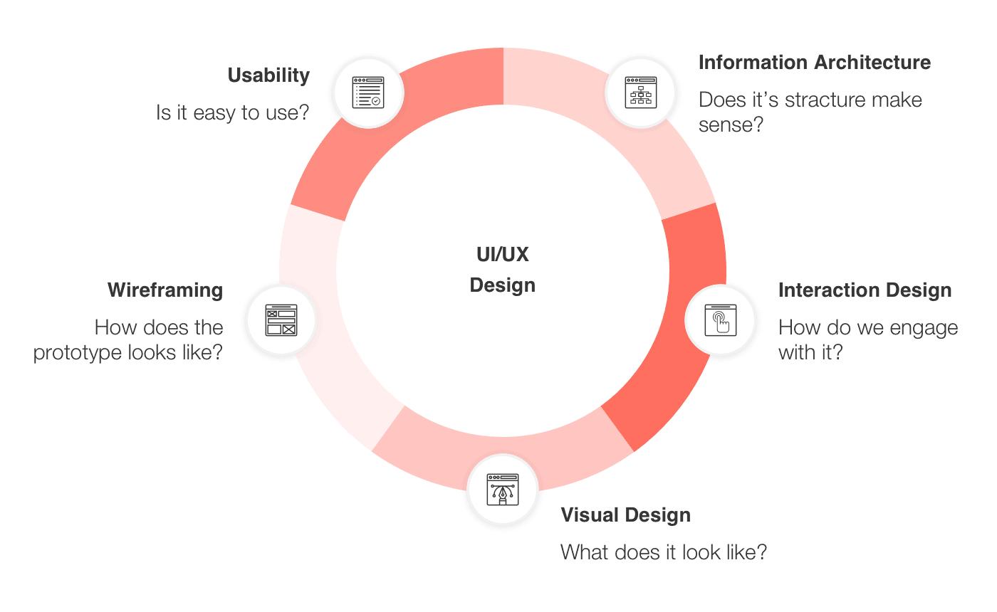 UI UX design in general