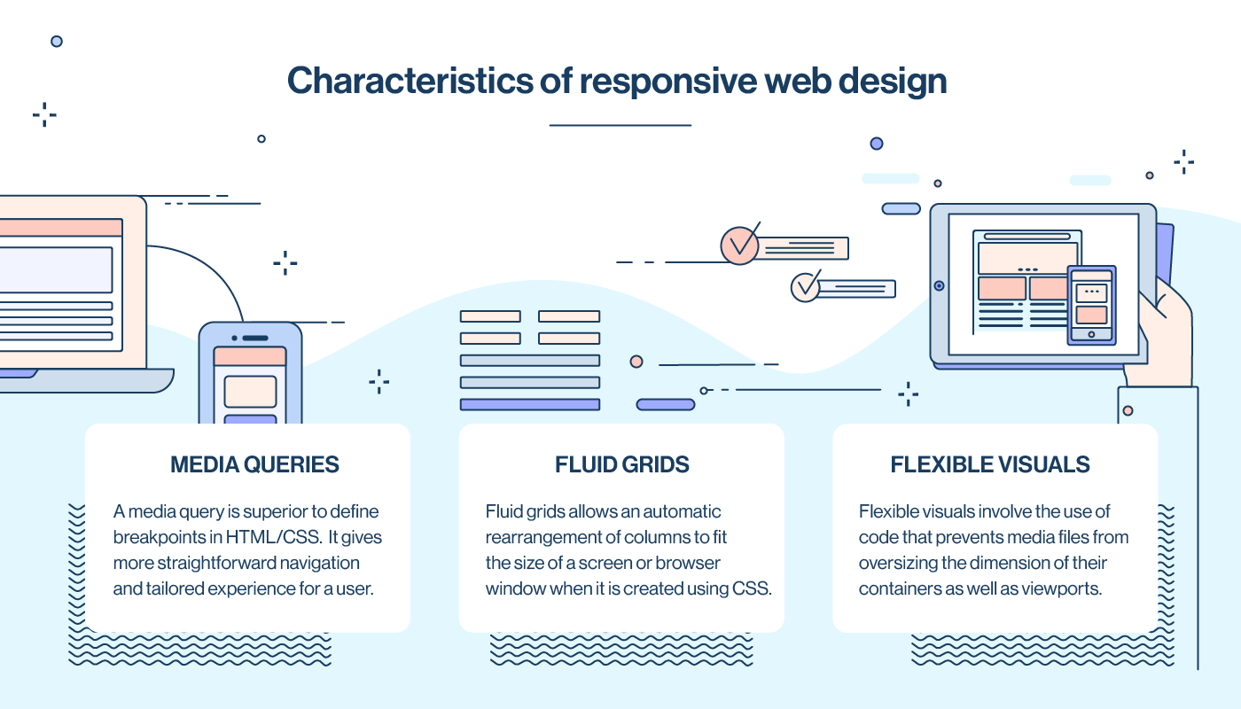 What Is Responsive Web Design Why It Is Important For Websites