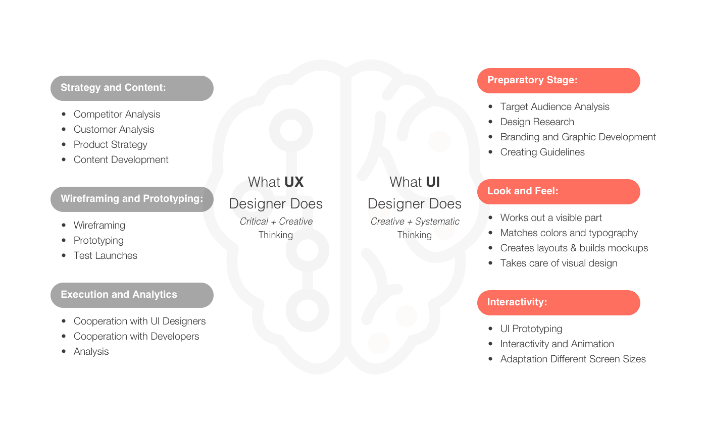 what does UI and UX designer
