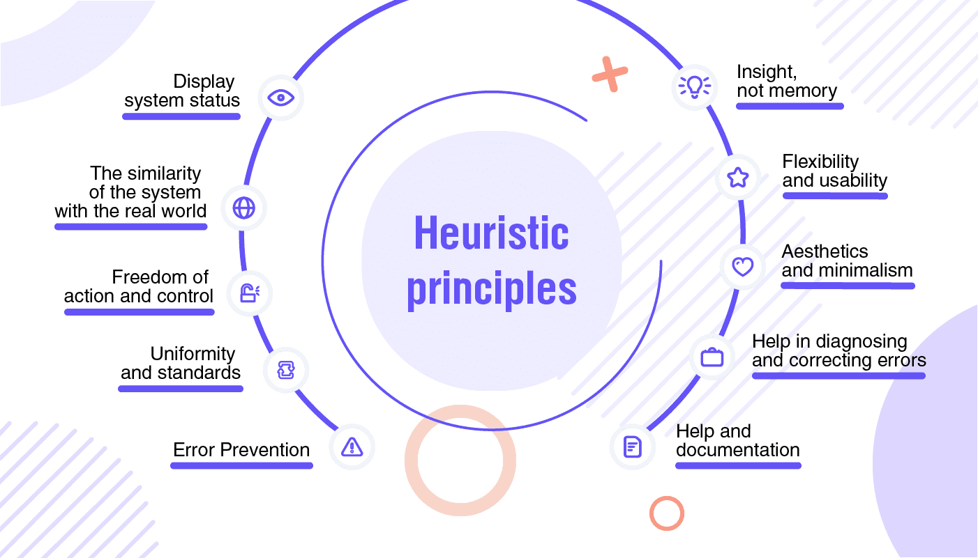 ux design process of heuristic evaluation