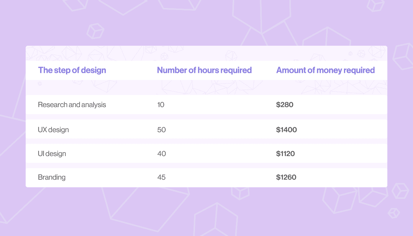how much does it cost to design an app in our studio