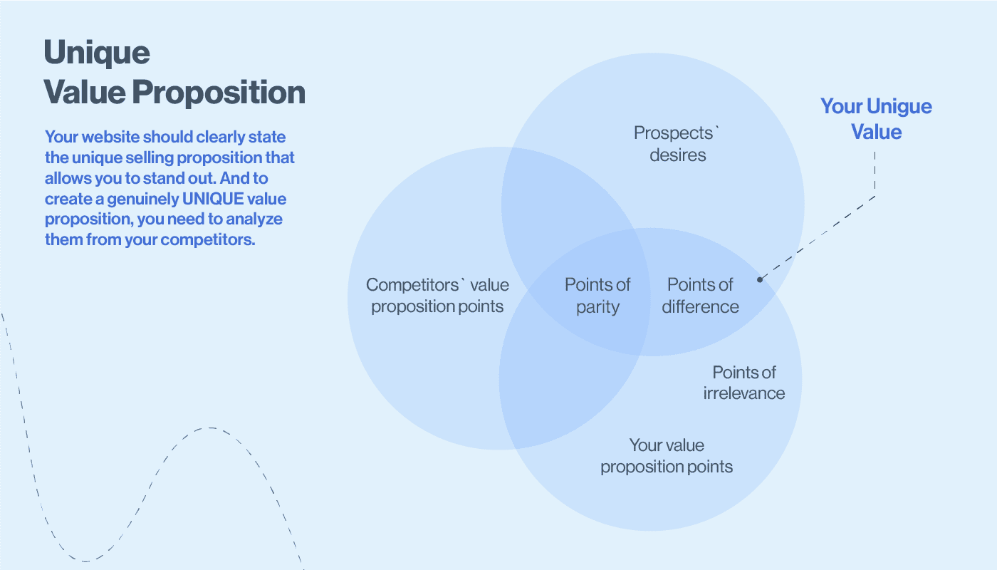 compare the UVP in competitive analysis for ux