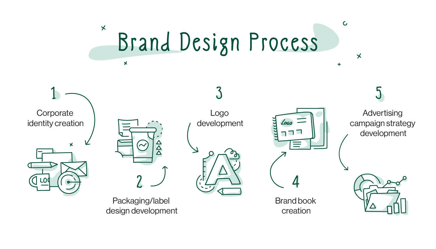 why is branding process necessary for a company