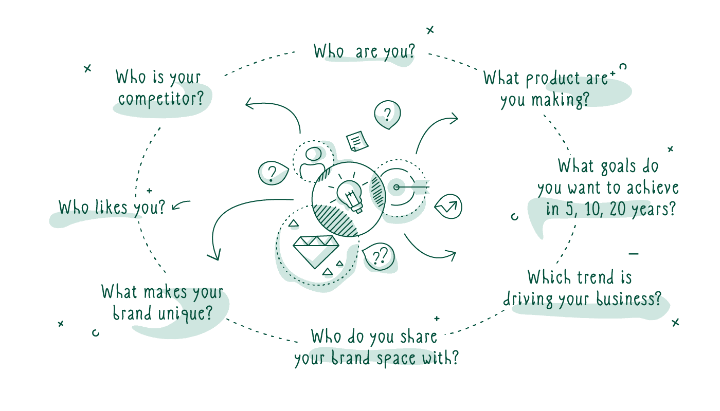 importance of branding goals defining