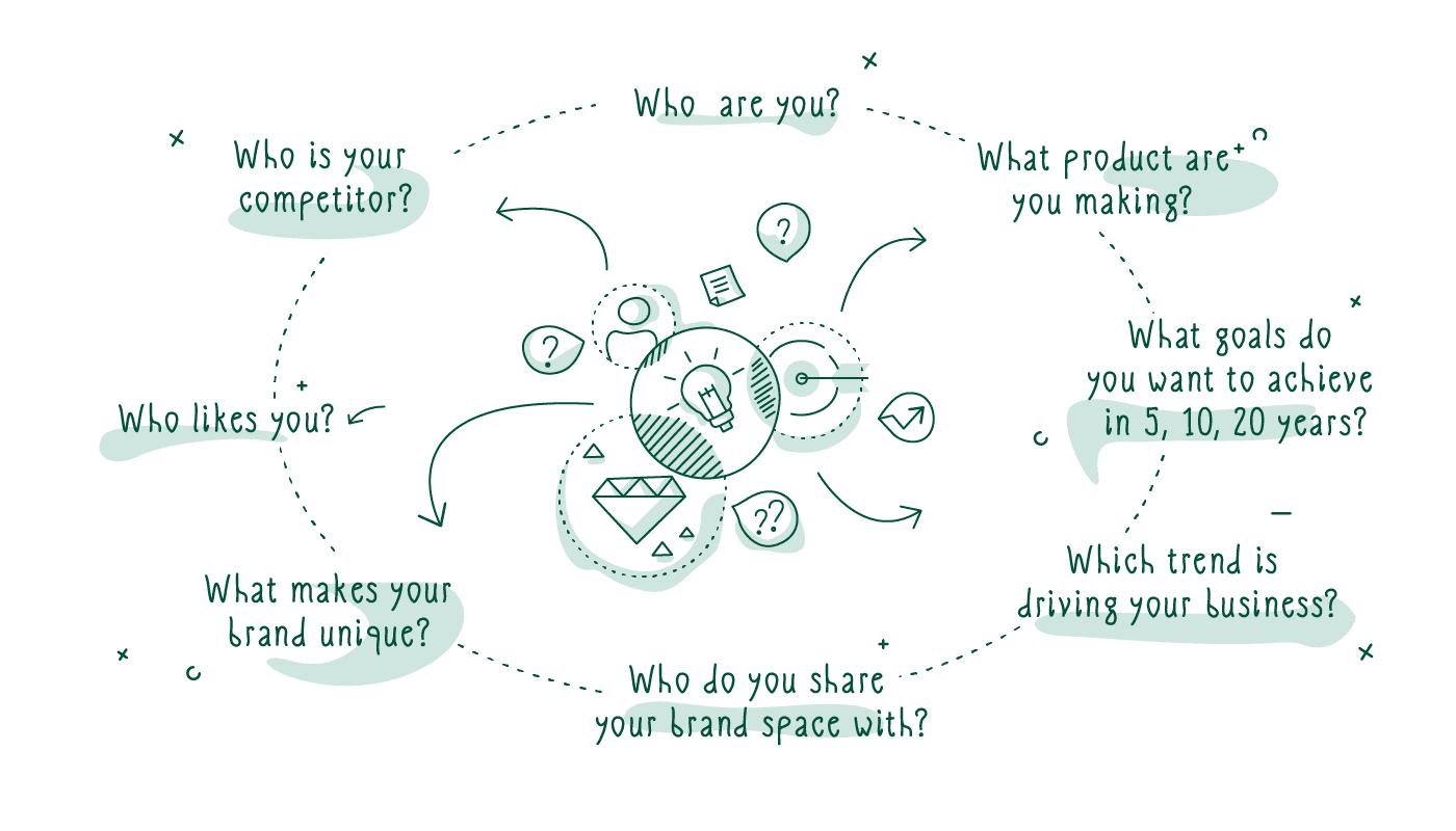 importance of branding goals defining