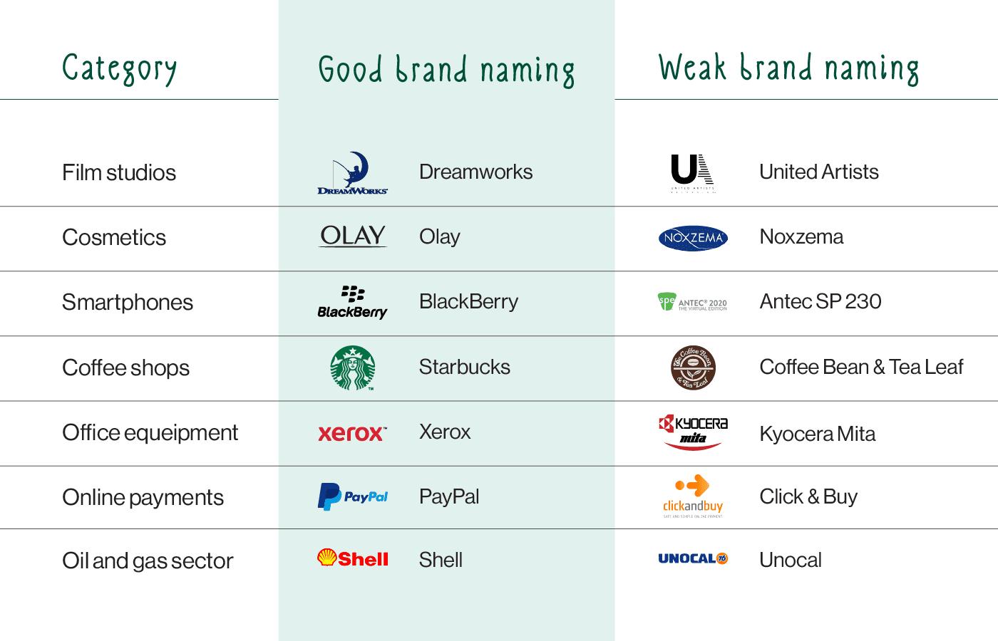 importance of branding naming