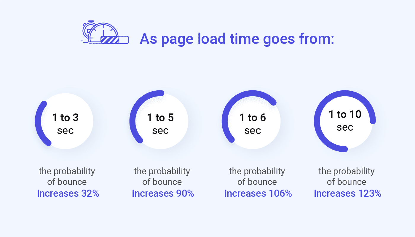 pay attention to page load speed
