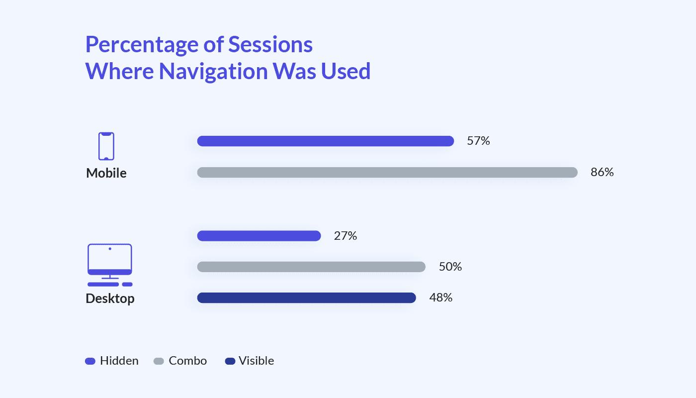 simplify navigation