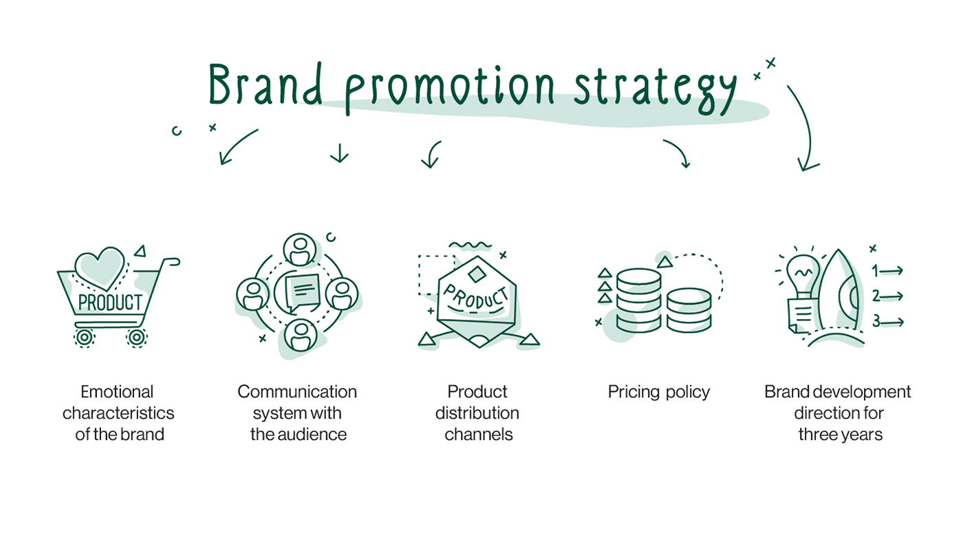 importance of branding promotion strategy