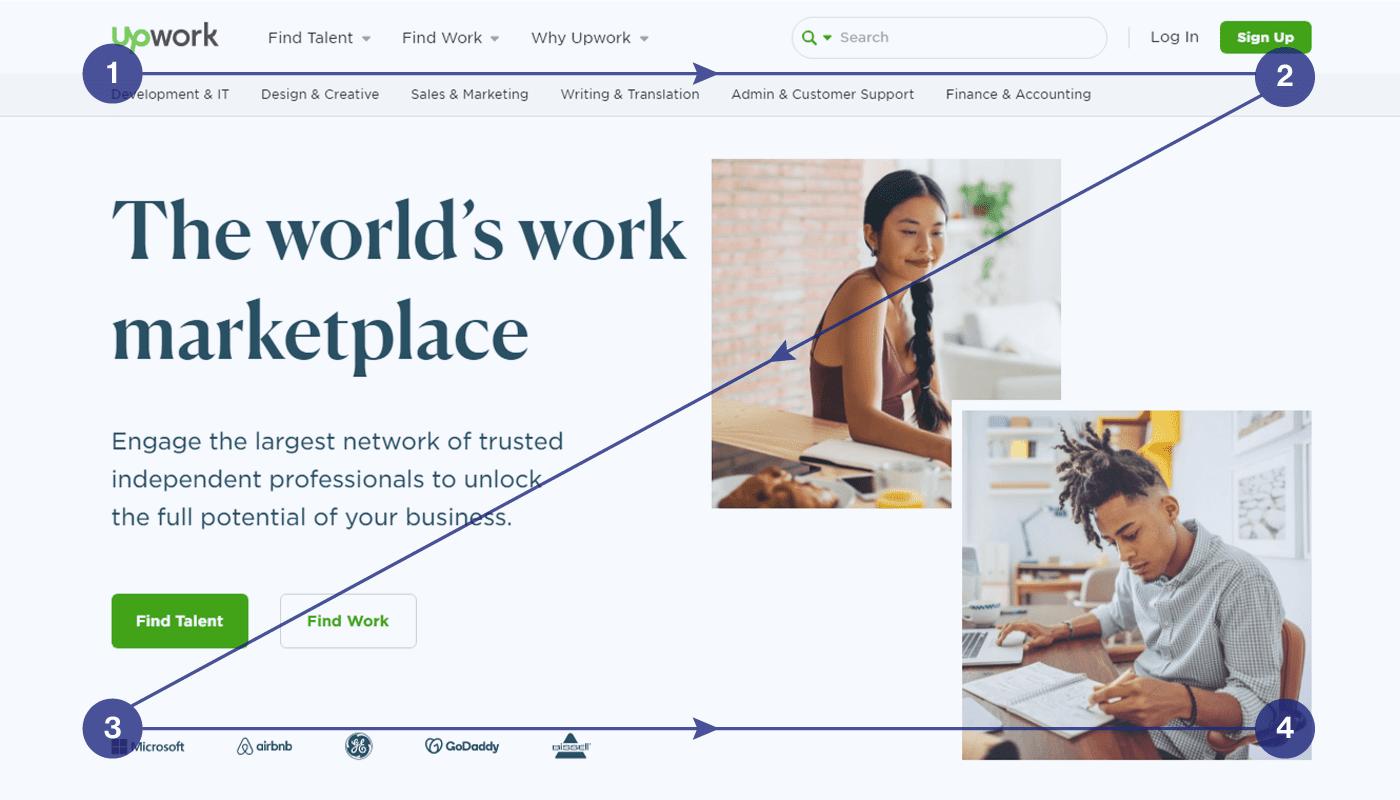 CTA Z-pattern on a website