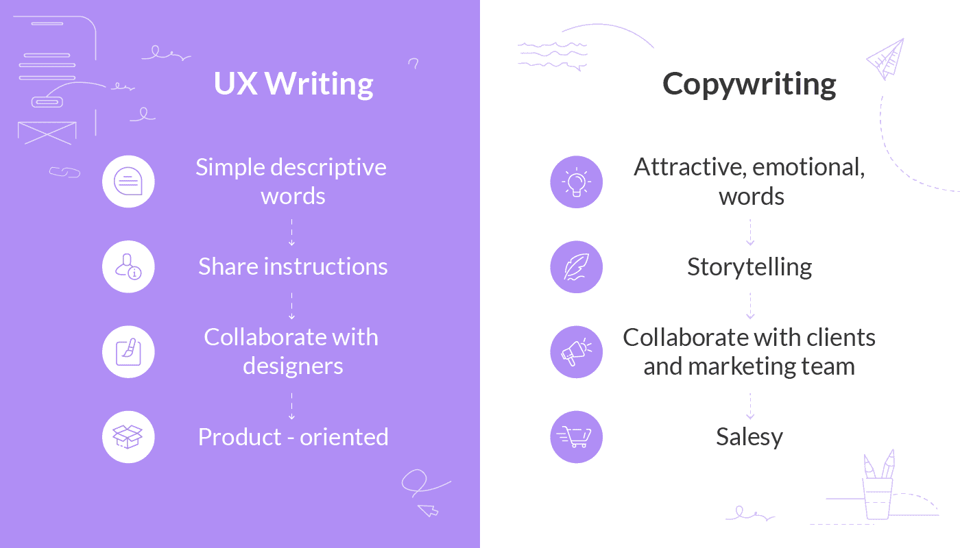 what does UX writer do