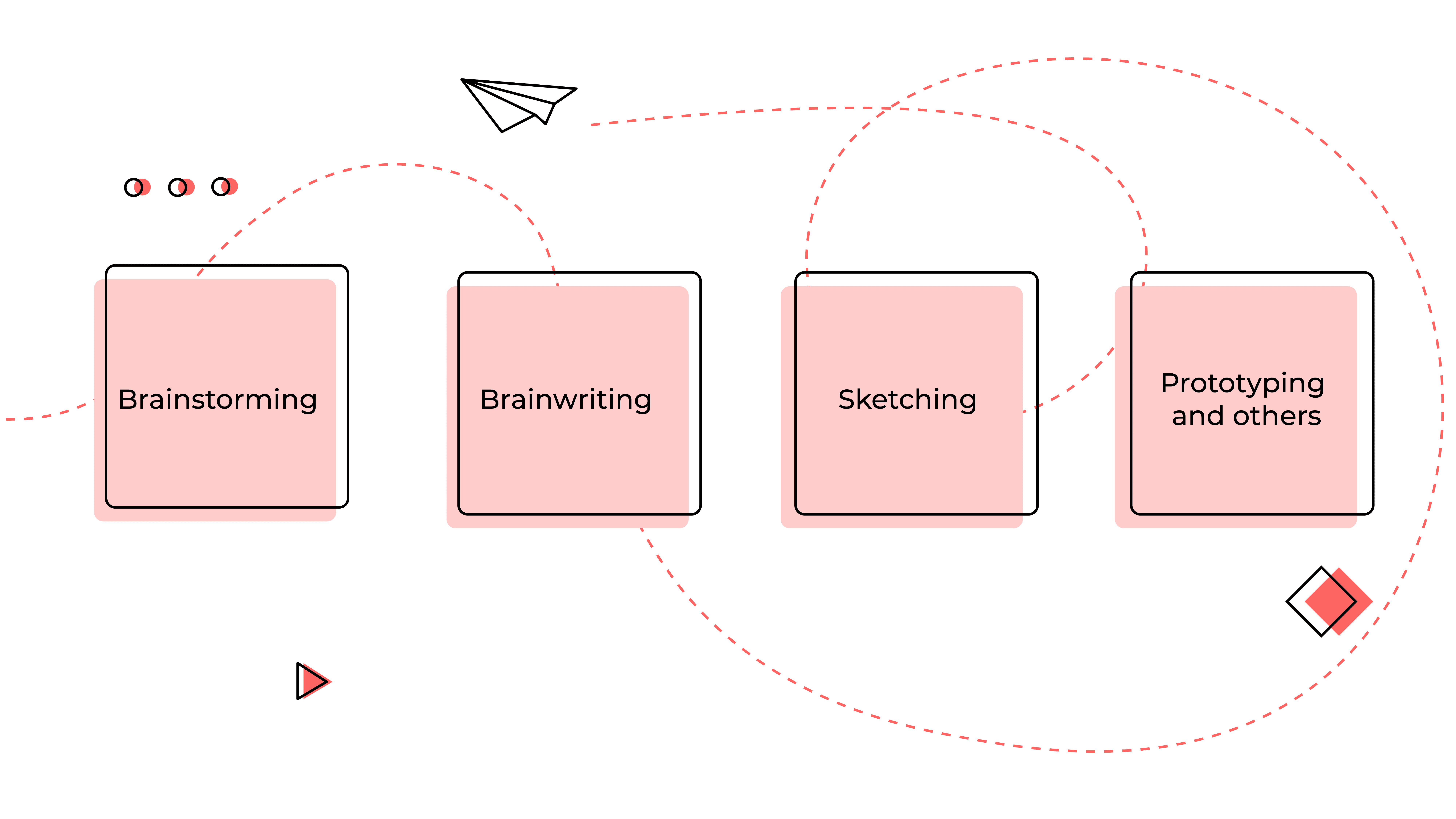 Ideation stage in product design