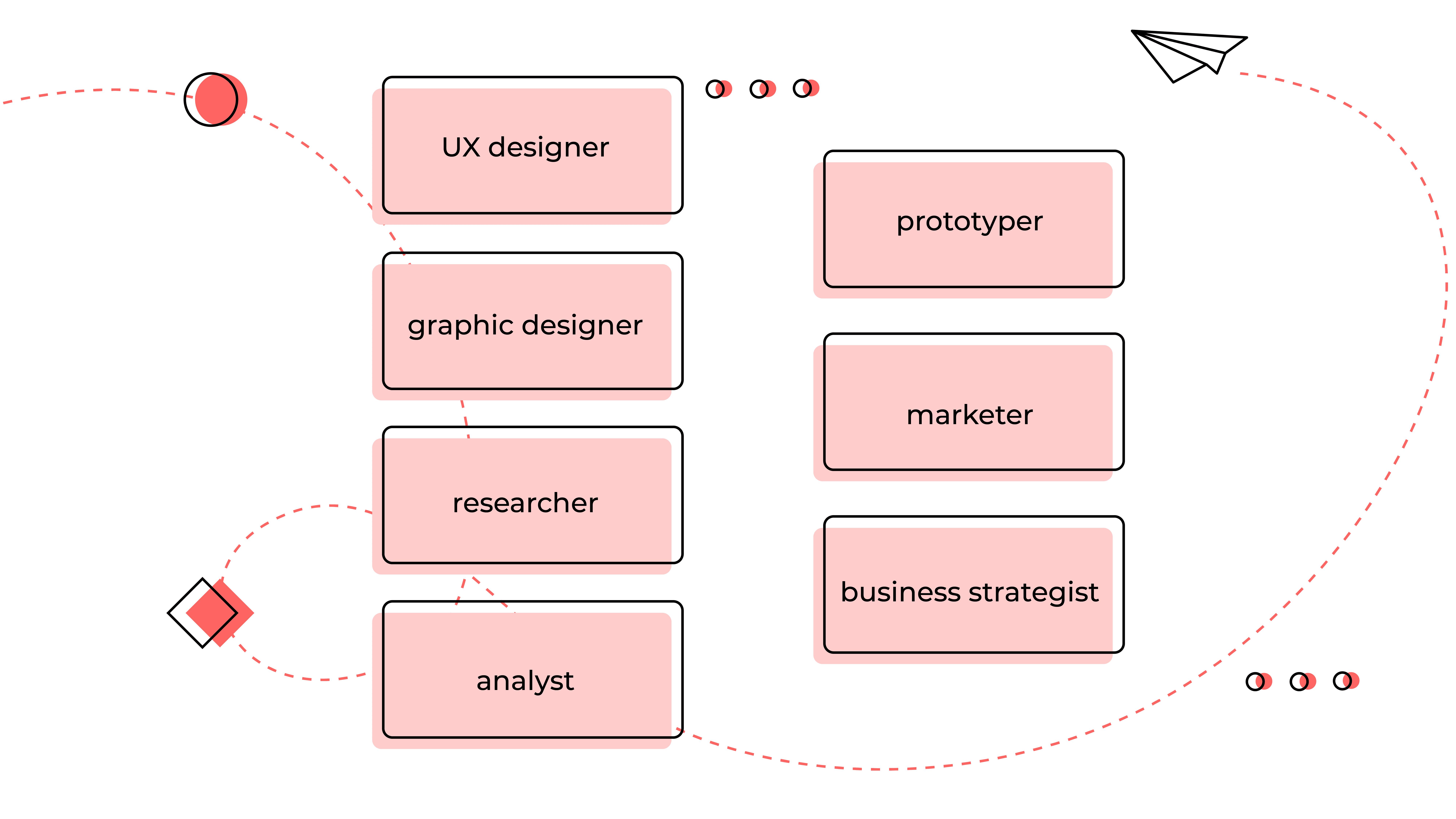 product design's job consist of