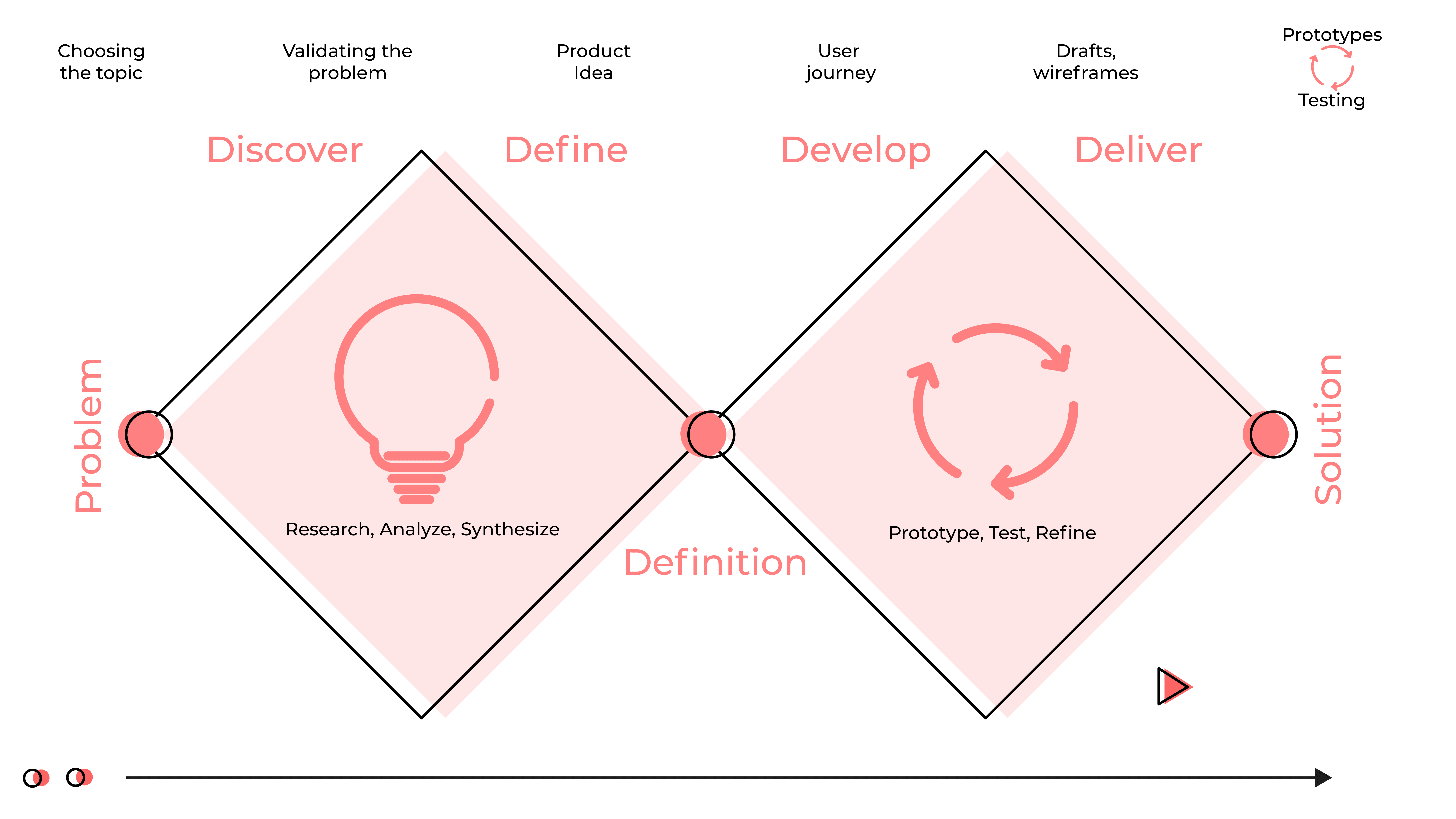 Double Diamond product design process