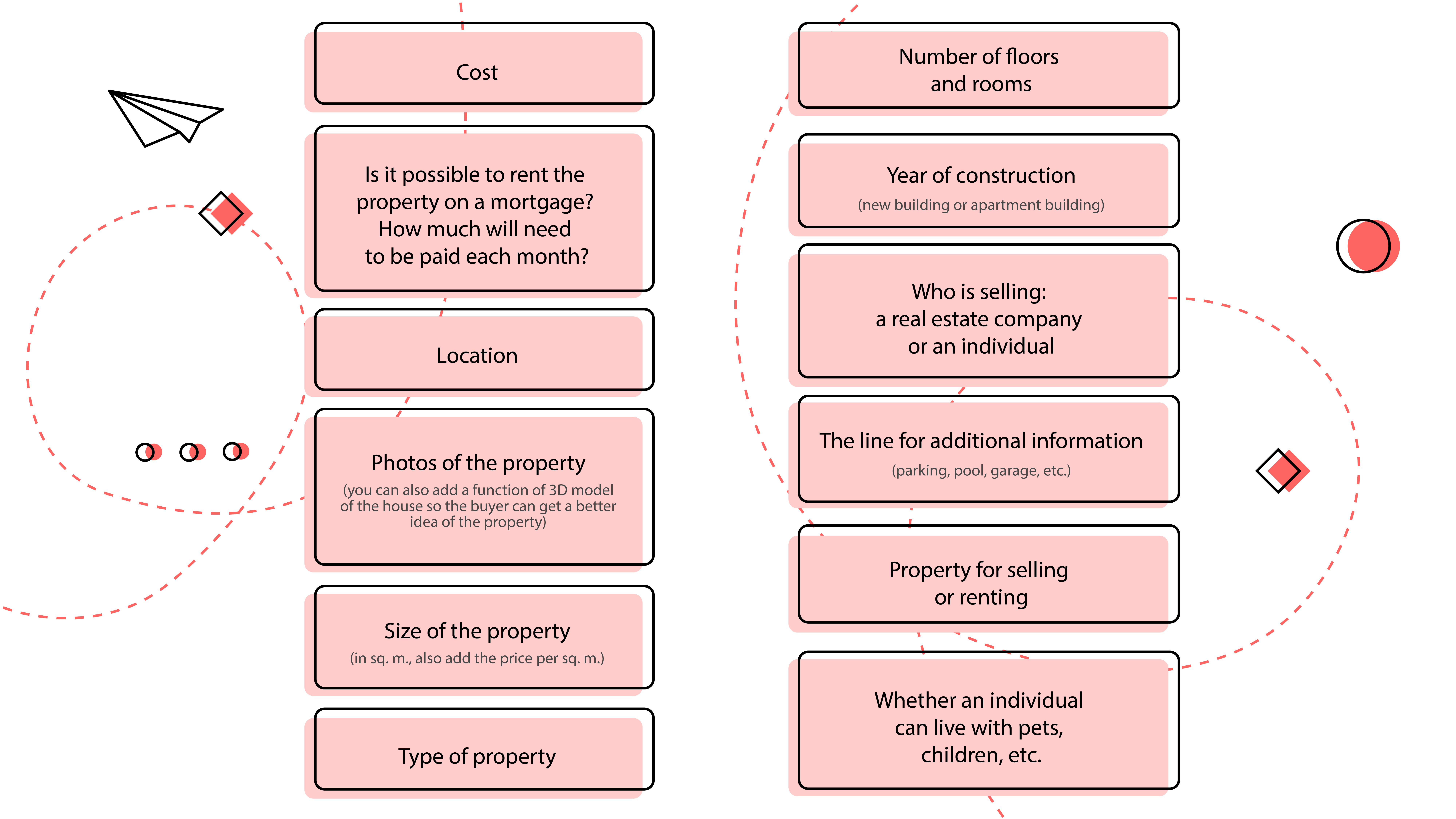 example of real estate's description