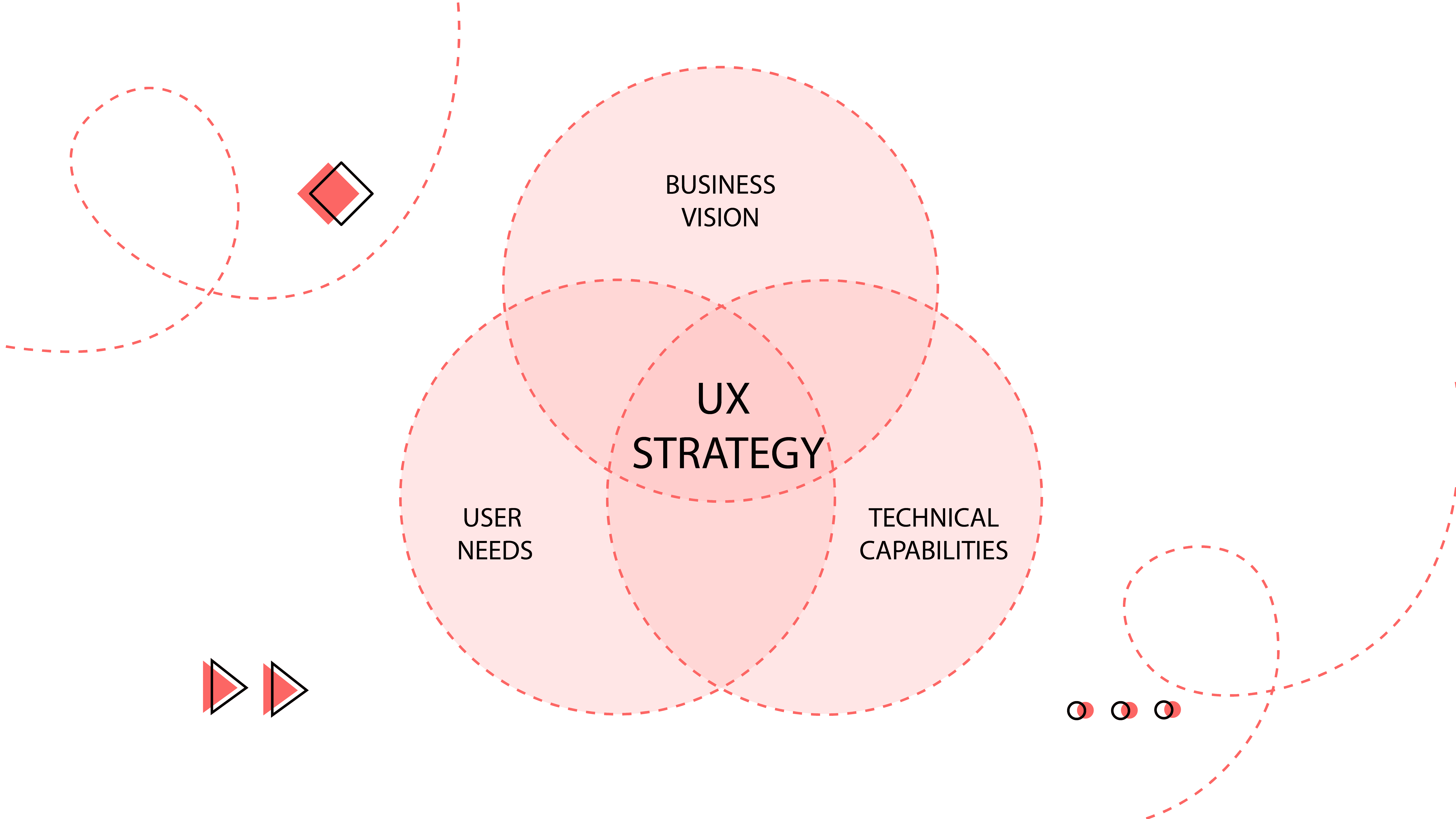 UX strategy proces