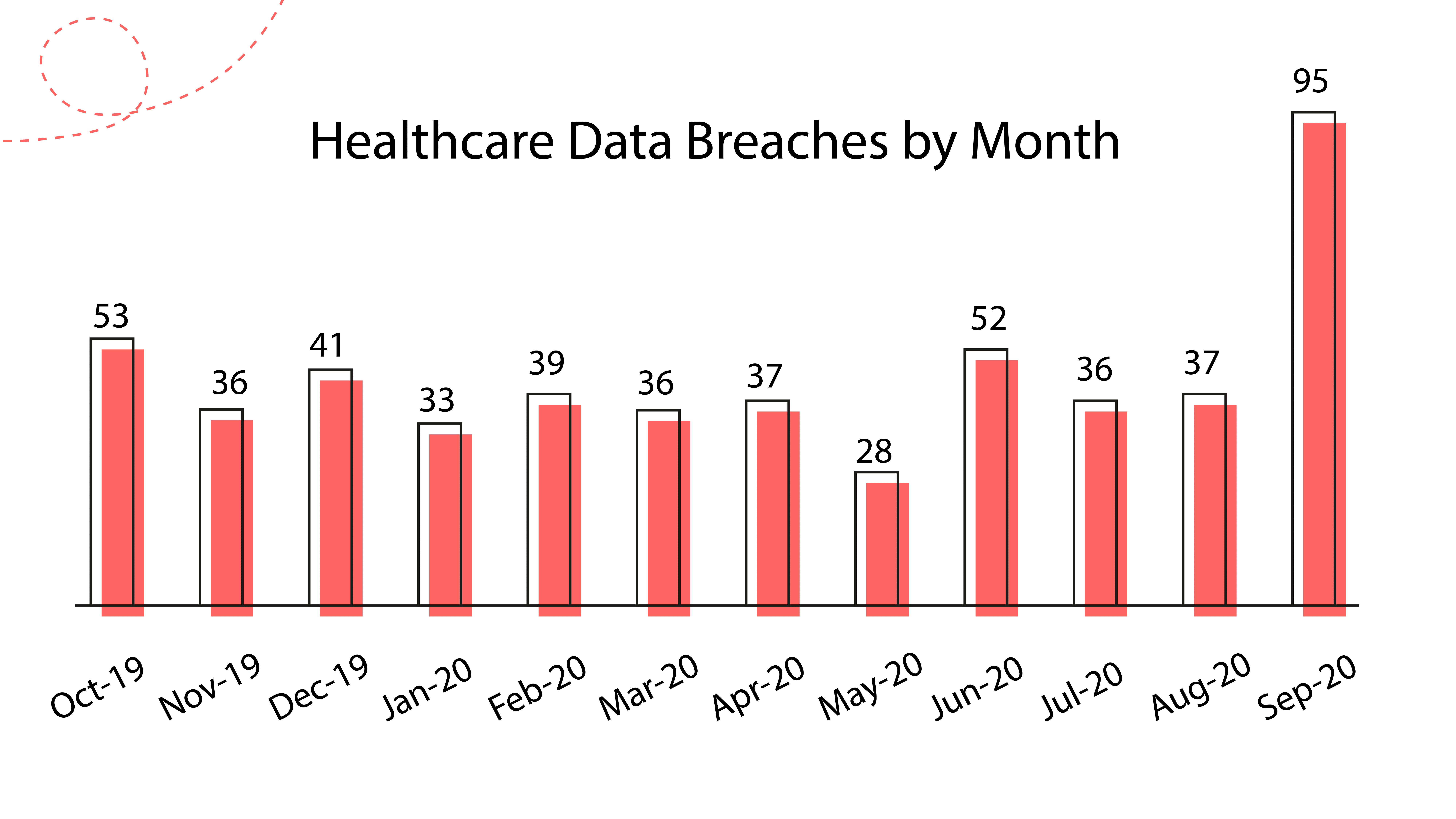 healthcare app data breaches